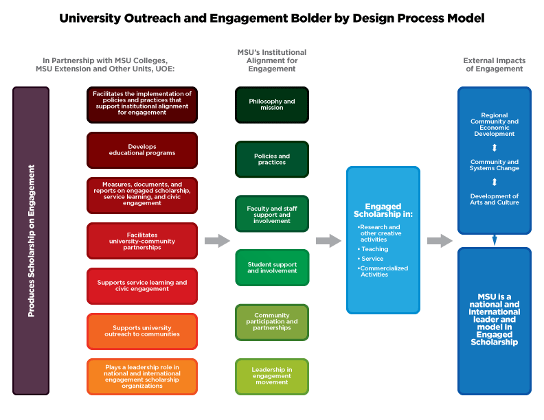 UOE Process Model. Accessible PDF version available below image.